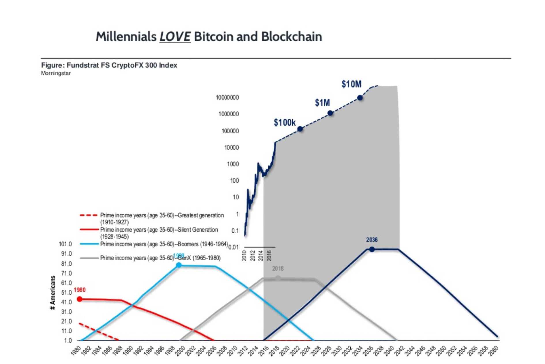 Millennials love bitcoin